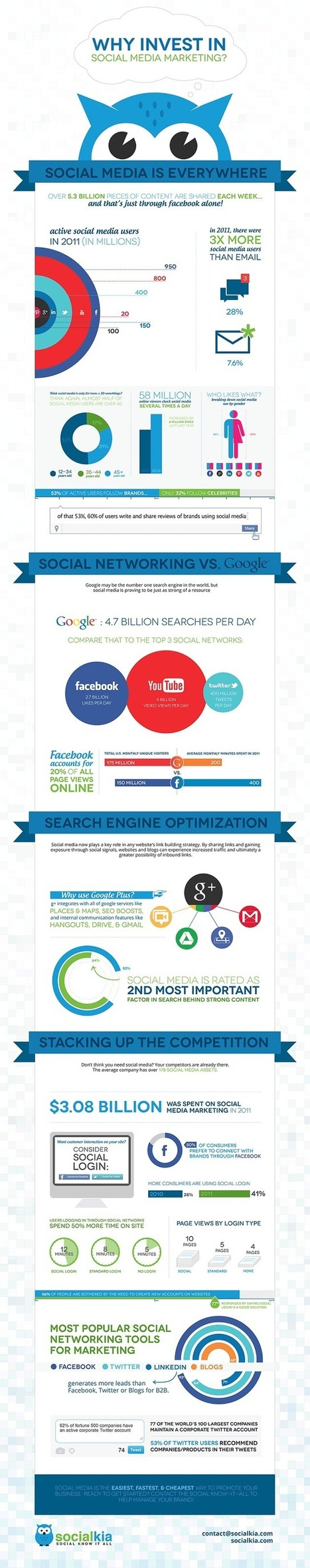 Why Social Media is Best Bet to Promote your Business [INFOGRAPHIC]   social media market research   Scoop.it