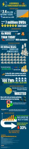 La consommation électrique d'internet en image   Eco-TIC   Scoop.it