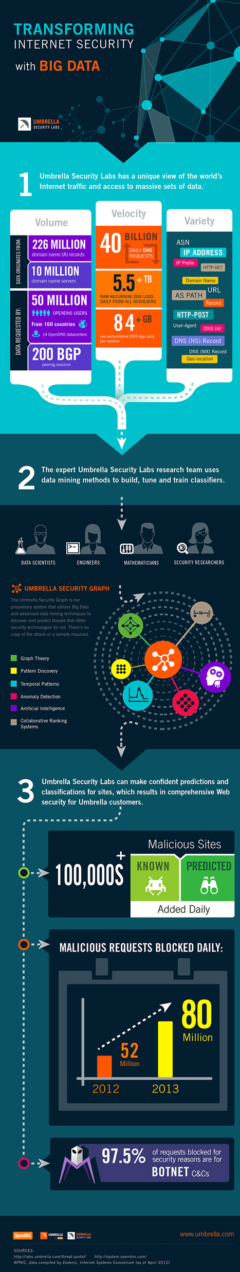 INFOGRAPHIC: How Umbrella Security Labs Delivers Advanced Malware Protection | Cloud Central | Scoop.it