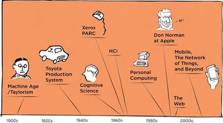 Where UX Comes From | consciousness | Scoop.it