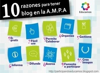 e-ducamos.org: 10 razones para tener Blog | e-ducamos con tecnología | Scoop.it