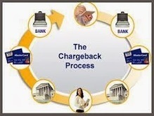 Avail Chargeback Prevention:  By Expert Solution | Charge Backers | Scoop.it