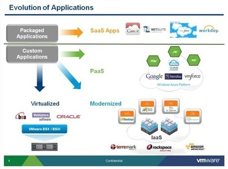 VMware's Case for Reducing Cloud Management to Its Basic Tasks - ReadWriteCloud | Functional Finds - Design, Technology & Media | Scoop.it