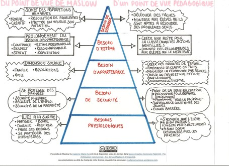 La pyramide des besoins de Maslow d'un point de vue pédagogique | Personal Branding and Professional networks | Scoop.it