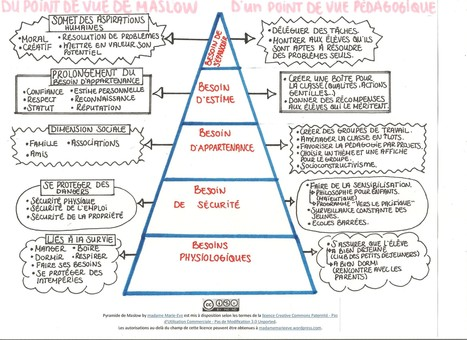La pyramide des besoins de Maslow d'un point de vue pédagogique | Open Learning, Social Education hh | Scoop.it