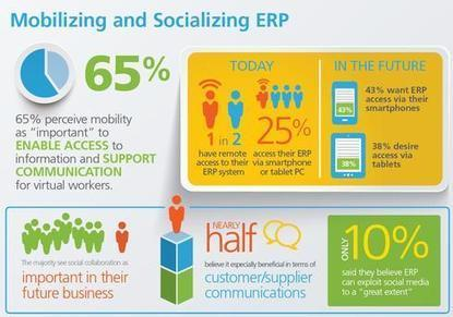 ERP Survey: Users Aren't Happy - InformationWeek | Cloud ERP and Cloud Accounting | Scoop.it