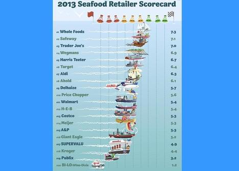 UNITED STATES: Greenpeace releases 2013 sustainable supermarket list | Aquaculture and Fisheries - World Briefing | Scoop.it