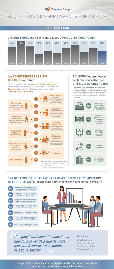 Pénurie de talents 2016 : le développement des compétences, solution prioritaire face aux difficultés de recrutement | Emploi formation | Scoop.it
