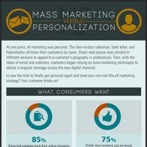 Mass Marketing Is About To Get PERSONAL [Infographic]