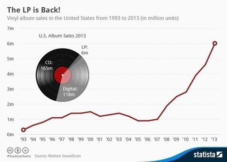 Vinyl Is Making A Comeback - Will DJs Embrace? | DJing | Scoop.it