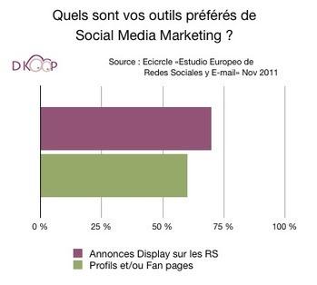 Réseaux sociaux les utilisateurs préfèrent pages ou profils | Pascal Faucompré, Mon-Habitat-Web.com | Scoop.it