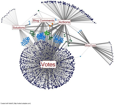 SNA TIG Week: Jes Koepfler and Derek Hansen on Manipulating Network Graph Aesthetics in NodeXL to Visualize Online Community Engagement · AEA365 | Measuring the Networked Nonprofit | Scoop.it