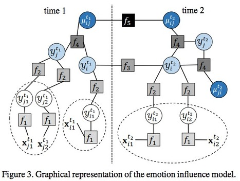 Modeling #Emotion #Influence from Images in Social Networks | #SNA | Intelligence | Scoop.it