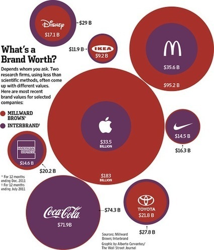 Infographic: The Worth Of IKEA, Apple, McDonald's And Coca-Cola - DesignTAXI.com | Art and Design teaching | Scoop.it