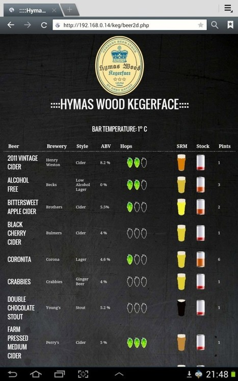 Kegerface – for all your beer stocking needs | Raspberry Pi | Raspberry Pi | Scoop.it