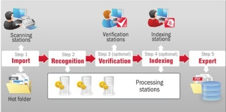 Process of Document Digitization Services | Ricoh Data Center | Document Management System | Scoop.it