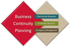 The Business Continuity / Disaster Recovery Management Training | Studies | Scoop.it