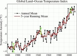 Study: Global warming slowdown just a 'distraction' | GarryRogers NatCon News | Scoop.it
