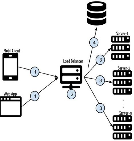 Token-Based Authentication With AngularJS & NodeJS   Wake of interest   Scoop.it