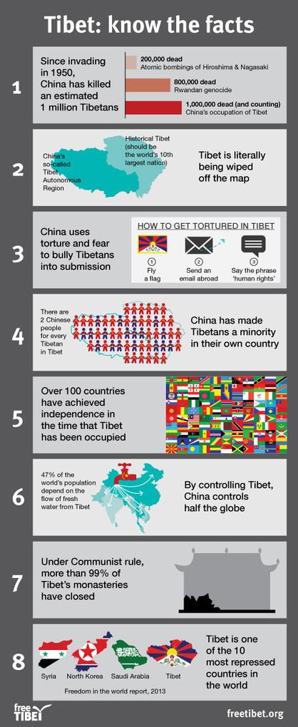 Facts about Tibet | Free Tibet | promienie | Scoop.it