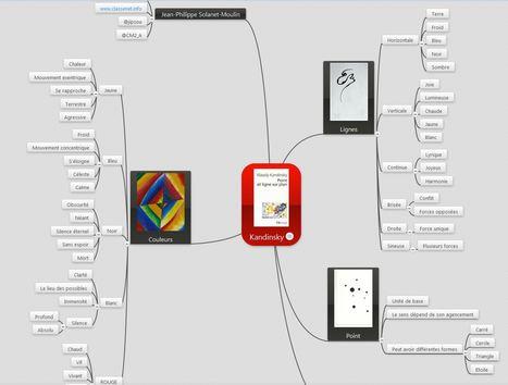 Exemple d'usage de la carte mentale dans le dom... | Cartes mentales | Scoop.it