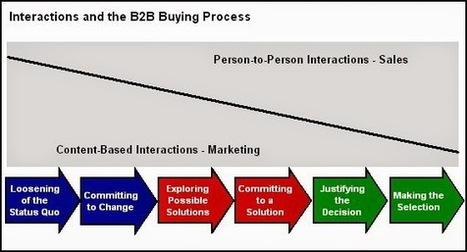 """Why Marketing-Sales """"Alignment"""" Is No Longer Enough   digitalNow   Scoop.it"""