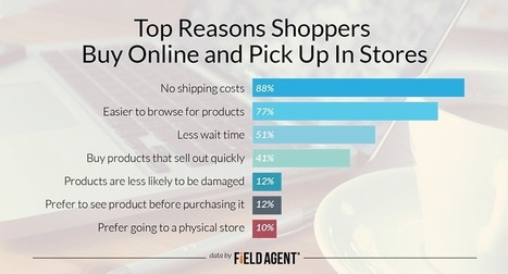 The Click-and-Collect Craze: 6 Shopper Insights into the BOPUS Trend | Omni Channel retailing | Scoop.it