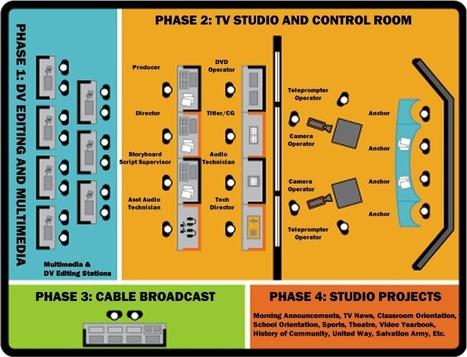 School TV Studio | School TV | Scoop.it