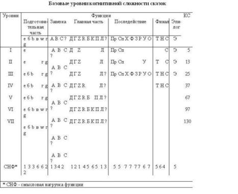 ФУНКЦИОНАЛЬНО-СТАТИСТИЧЕСКИЙ АНАЛИЗ СКАЗОК, СОЧИНЕННЫХ ДЕТЬМИ Т.В. ЗЕЛЕНКОВА - 6 Ноября 2009 - Все для учебы | Язык сказки | Scoop.it