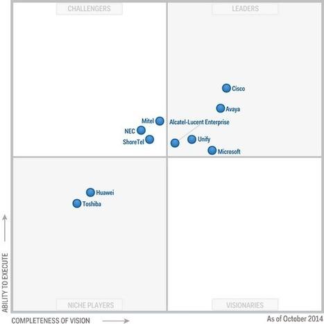Magic Quadrant for Corporate Telephony | Cloud Services | Scoop.it