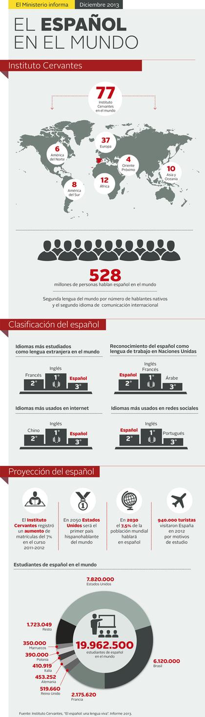 El español en el Mundo | By-maria-Hurtado | Scoop.it