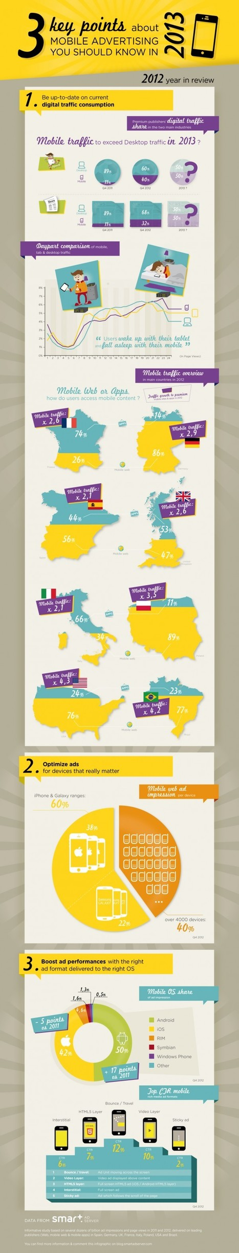 MWC INFOGRAPHIC: 3 points about mobile advertising in 2013 | Marketing & Webmarketing | Scoop.it