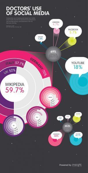Digital Pharma: European doctors turn to the social web | Digital Pharma | Scoop.it