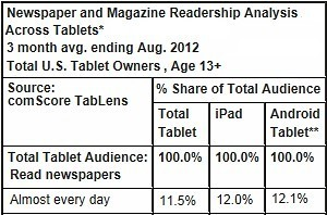 Tablets Driving Newspaper, Magazine Readership | Journalism marketplace | Scoop.it