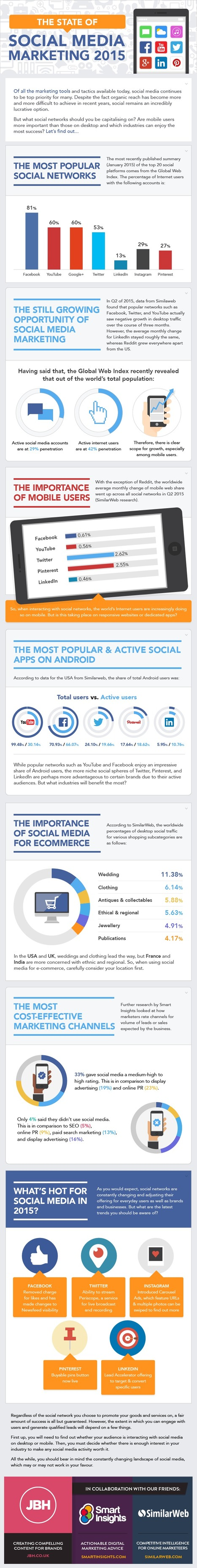 The 2015 State of Social Media Marketing [INFOGRAPHIC] | Integrated Brand Communications | Scoop.it