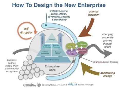 Designing the New Enterprise: Issues and Strategies   Pourquoi's innovation and creativity digest   Scoop.it