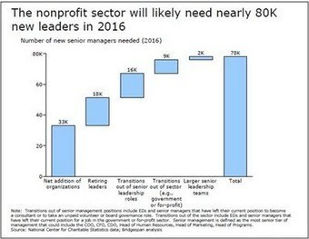The Fundraising Resource: The Nonprofit Leadership Deficit: The Case for Nonprofit Training and Retaining | Nonprofit Management | Scoop.it