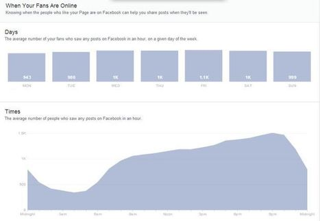Timing of posts with Facebook's newly rolled out page analytics   Facebook, non profits & digital   Scoop.it