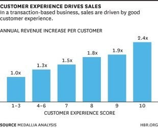 The Value of Customer Experience, Quantified | Digital & eCommerce | Scoop.it