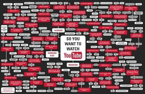 so-you-want-watch-youtube-flowchart.jpg (800x518 pixels) | Infographics | Scoop.it