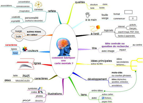 Galerie de cartes mentales | Edu-mindmaps | Scoop.it