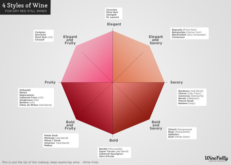 4 Wine Styles To Rule Them All | Wines and People | Scoop.it