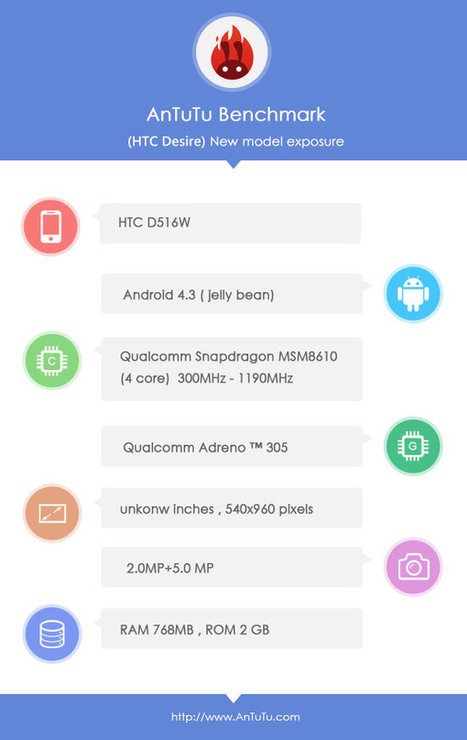 HTC D516W Quad Core Phone Running Snapdragon 400 Spotted on AnTuTu | Moboroid.Net- Delivering Droid News | Scoop.it