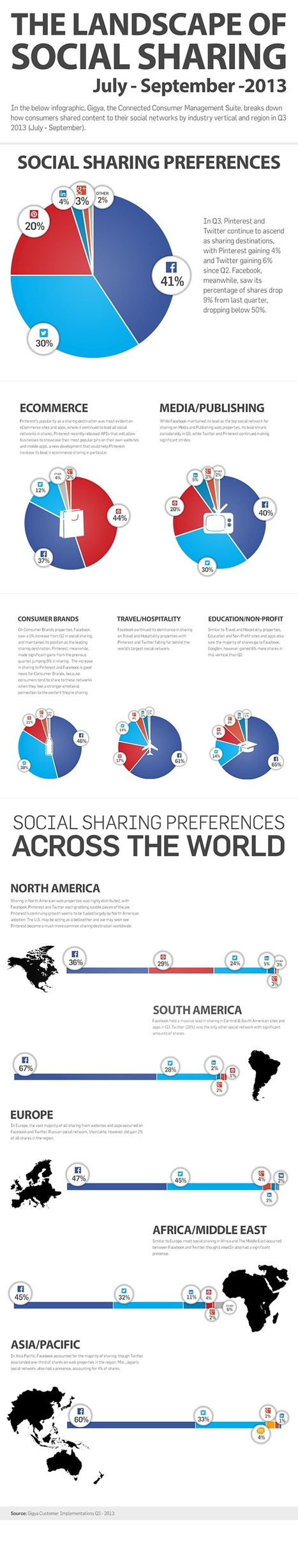 Facebook still Dominates Social Sharing but eCommerce is a Different Story [Infographic] — socialmouths | Stratégie de com' digitale | Scoop.it