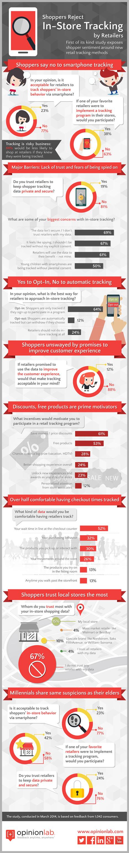 8 personnes sur 10 ne veulent pas que les magasins suivent leurs mouvements via smartphone. | Responsabilité sociétale | Scoop.it