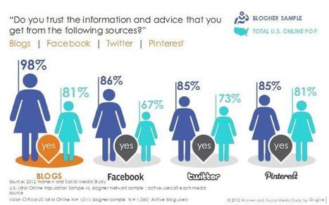 Women In The US Trust Pinterest Over Twitter [SURVEY] | Social Media (network, technology, blog, community, virtual reality, etc...) | Scoop.it