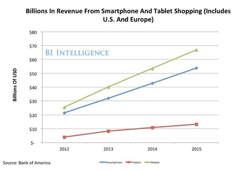 Here's How People Are Shopping With Their Phones And What Business Can Do To Grab Them | Ecommerce ICT | Scoop.it