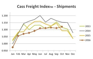 The Cass Freight Index: A Measure of North American Freight Activity | Food Value Networks | Scoop.it
