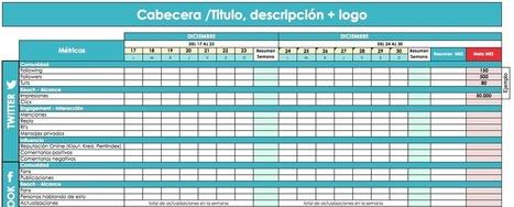Social Analytics - Medición de resultados en redes sociales | marketing-de-proximidad | Scoop.it