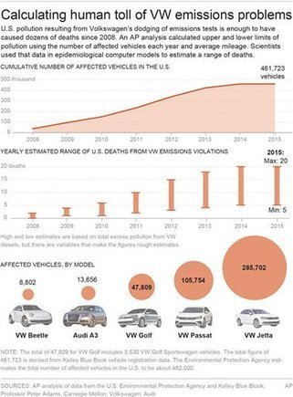 AP analysis: Dozens of deaths likely from VW pollution dodge | Sustain Our Earth | Scoop.it